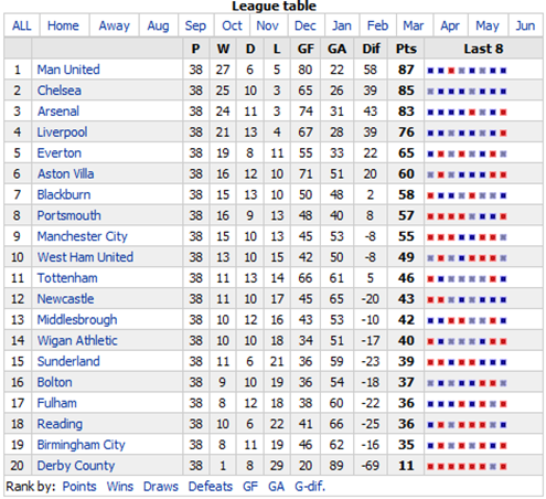full premier league table home away