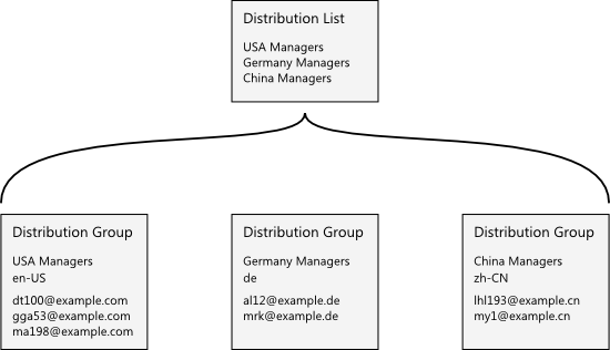 Distribution Lists and Groups example