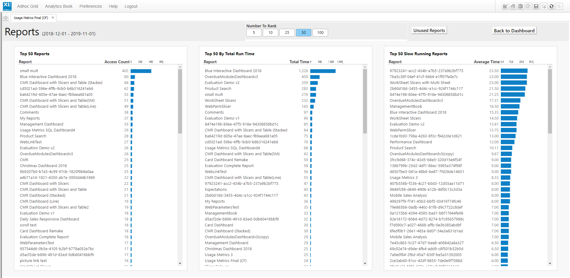 A View of the Report Usage