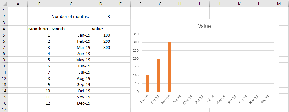 An excel chart based on a static range with empty data