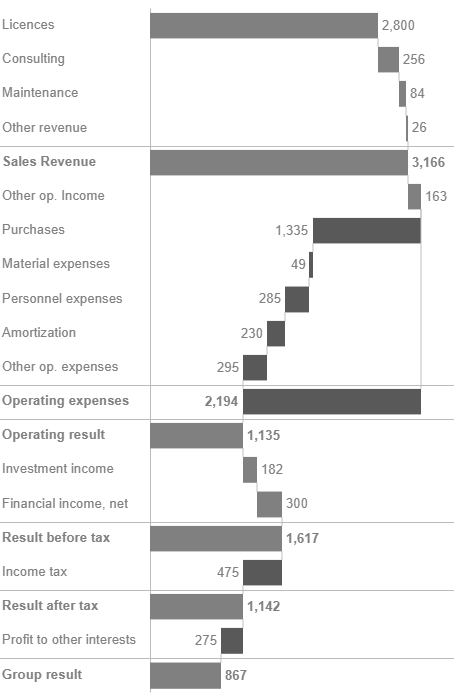 Waterfall chart with correct expenses and total formatting