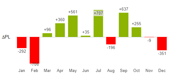 Absolute variance chart over months