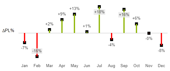 Relative variance chart over months