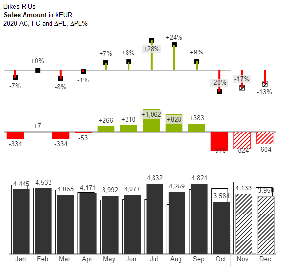 Multi-tier column chart showing actuals and forecast with their variance to plan